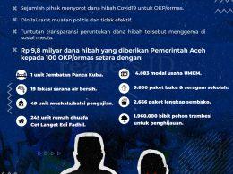 Infografis: Polimik Dana Hibah untuk OKP