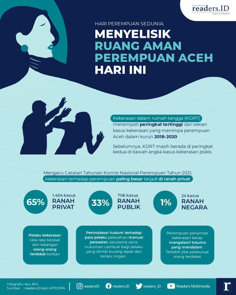Infografis Angka KDRT dalam Rumah Tangga