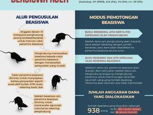 Infografis: Modus Penggelapan Beasiswa Aceh 2017
